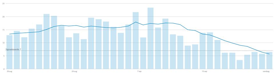 Het aantal positieve testen per honderdduizend inwoners van Kennemerland. De blauwe lijn is het gemiddelde over de zeven dagen ervoor.
