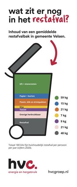 Opsomming van de hoeveelheid soorten afval in een restcontainer in Velsen.